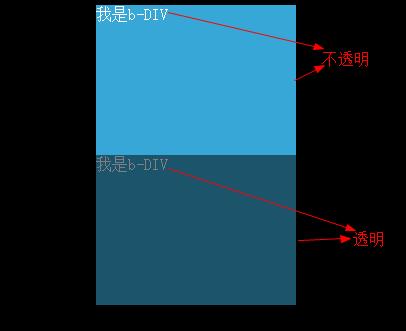 关于 opacity 透明度子元素继承现象的若干研究以及 hack 方法